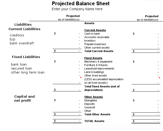 what is projected balance sheet