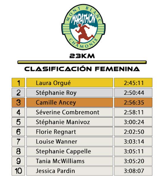 Clasificación Femenina 23K - Marathon du Mont Blanc