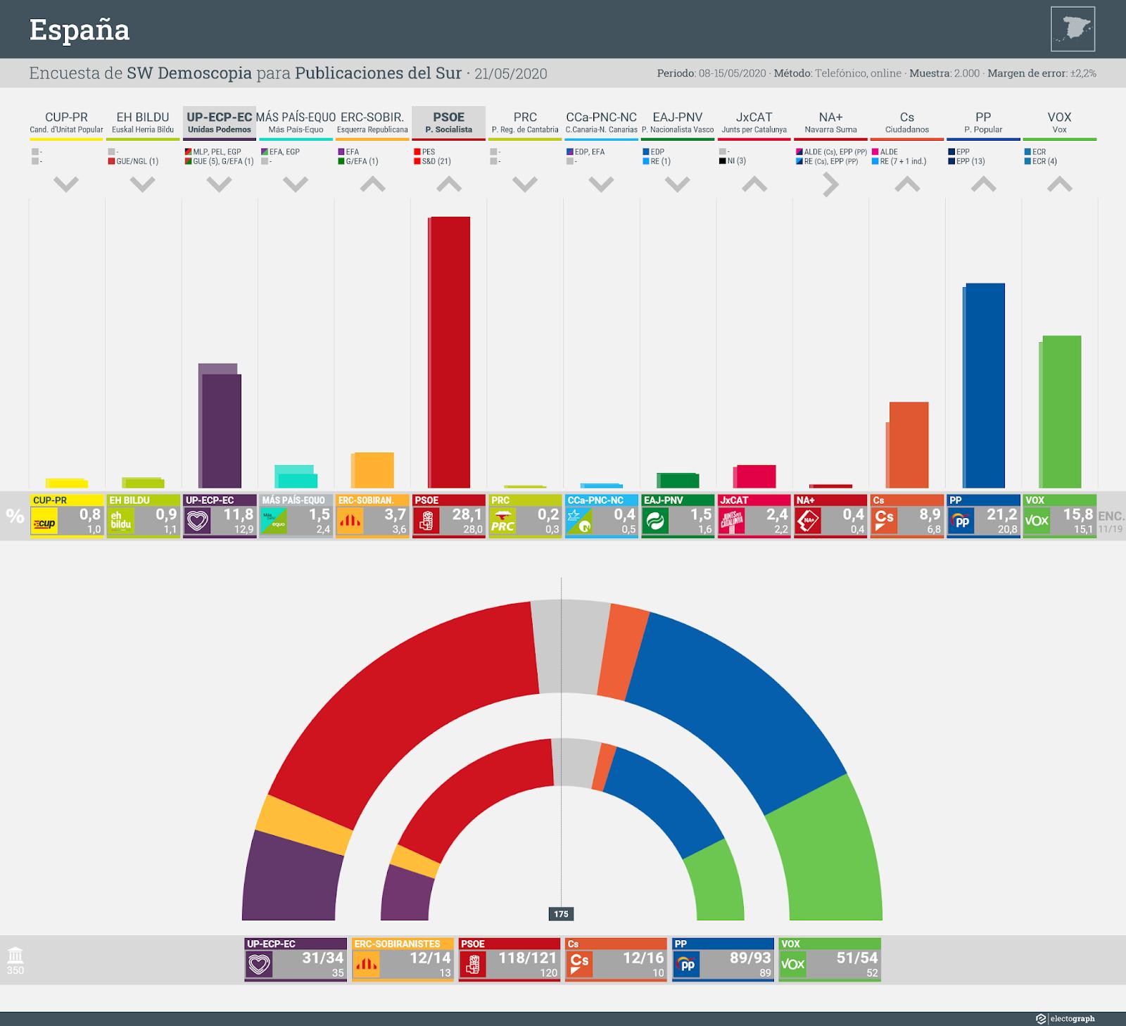 Gráfico de la encuesta para elecciones generales en España realizada por SW Demoscopia, 21 de mayo de 2020