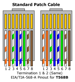Patch Cable Pinout - Wiring Diagrams •