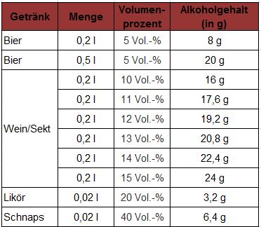 Gehalt Alkohol bei Bier und Wein