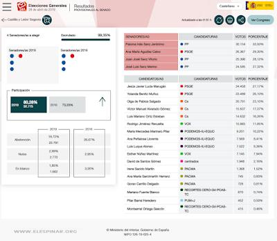gráfico 2.a Elecciones Generales en Segovia Senado