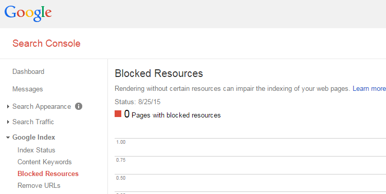 Blocked resources report