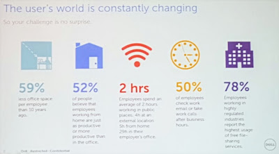 Dell has charted the changing norms in the workplace and tailored its new solutions accordingly. For example, 59% of employees have less office space compared to 10 years ago, and 50% of employees check email and take work-related calls after office hours.