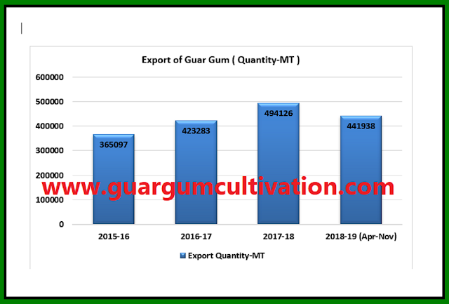 8923 MT more guar gum has exported from April-2018 to Nov-2018 than previous year, Guar, guar gum, guar price, guar gum price, guar demand, guar gum demand, guar seed production, guar seed stock, guar seed consumption, guar gum cultivation, guar gum cultivation in india, Guar gum farming, guar gum export from india , guar seed export, guar gum export, guar gum farming, guar gum cultivation consultancy, today guar price, today guar gum price, ग्वार, ग्वार गम, ग्वार मांग, ग्वार गम निर्यात 2018-2019, ग्वार गम निर्यात -2019, ग्वार उत्पादन, ग्वार कीमत, ग्वार गम मांग, Guar Gum, Guar seed, guar , guar gum, guar gum export from india, guar gum export to USA, guar demand USA, guar future price, guar future demand, guar production 2019, guar gum demand 2019