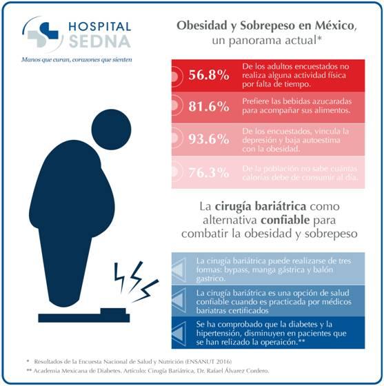 Cirugía Bariátrica, el antes y después en pacientes con obesidad y sobrepeso