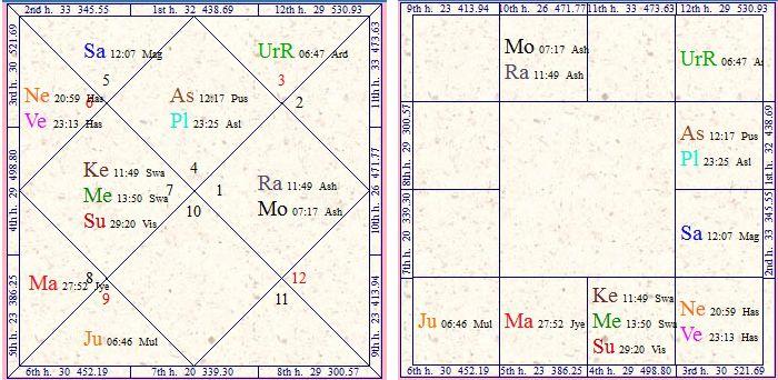 Vedic Astrology Research Portal: All About Neecha Bhanga