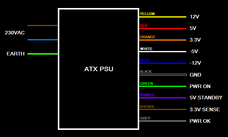 these are the most common colors in use and their respective voltages   however there are some psu with different colors and voltages, so the best  way to be