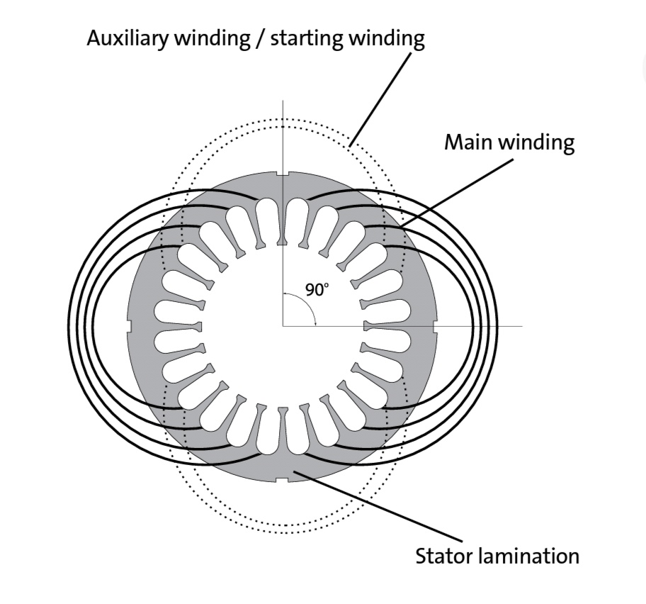 types of single phase induction motors applications