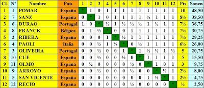 Cuadro de clasificación por puntuación del I Gran Torneo Internacional de Ajedrez Santander 1958