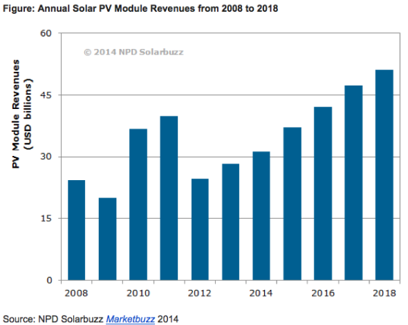 Annual Solar PV Module Revenues from 2008 to 2018. (Credit: reneweconomy.com.au) Click to enlarge.