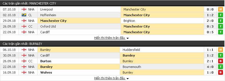Tip kèo free Man City vs Burnley (Ngoại Hạng Anh - 20/10) Burnley3