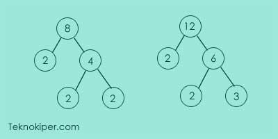 Cara menentukan KPK dari dua bilangan atau lebih