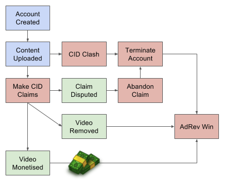 Flow chart showing how AdRev wins regardless of whether the CID claim is disputed, or if the video is removed, or the video monetised.