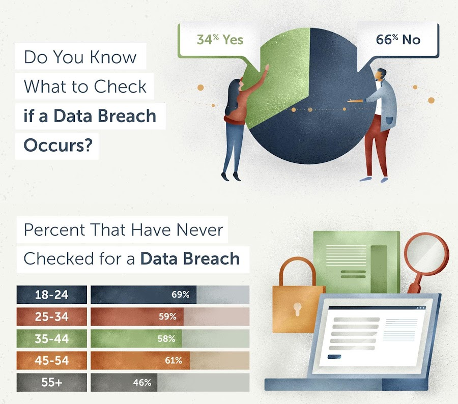 More Than Half of Americans Don't Know How To Tell If They've Been In A Data Breach