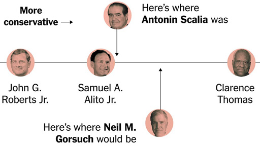 politics gorsuch kennedy scalia thomas