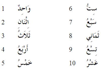 Belajar Bahasa Arab Angka
