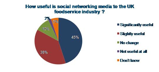 Industry Report Store Blogs: UK Foodservice Survey 2012–2013