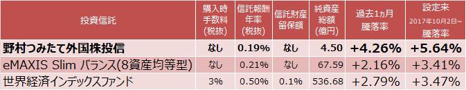 野村つみたて外国株投信、eMAXIS Slim バランス(8資産均等型)、世界経済インデックスファンド成績表