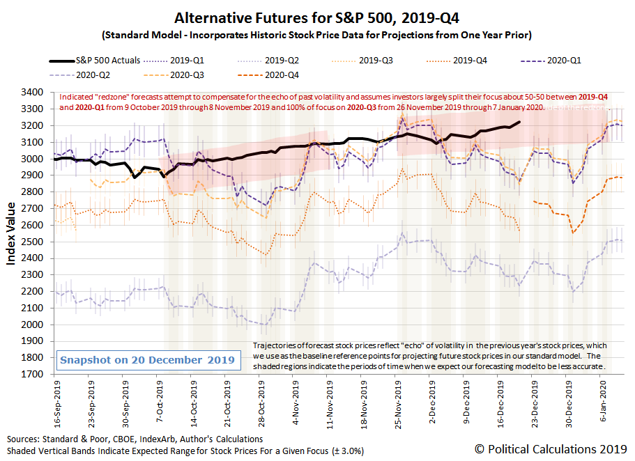 Alternative Futures - S&P 500 - 2019Q4 - Standard Model with Redzone Forecast Focused-on-2020Q3-Between 26-Nov-2019 and 07-Jan-2020 - Snapshot on 21 Dec 2019