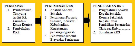 gambar alur penyusunan RKS