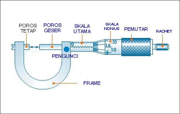 Mikrometer sekrup merupakan salah satu alat ukur panjang ioannablogs.com Mikrometer Sekrup (Pengertian, Tingkat Ketelitian, Bagian-Bagian, dan Cara Penggunaan)