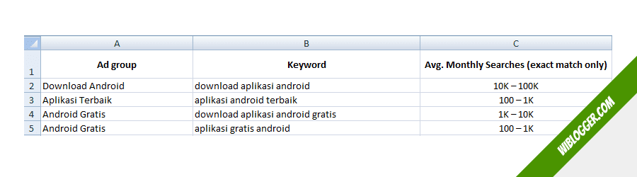 cara riset kata kunci postingan