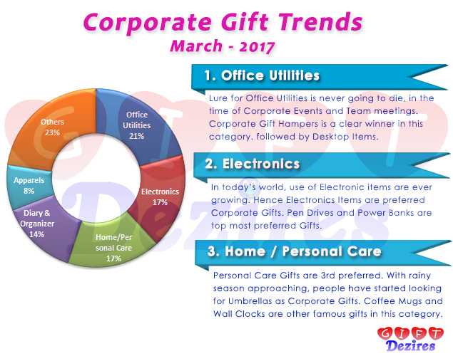 Most Popular Corporate Gifts for Employees and Clients – March 2017