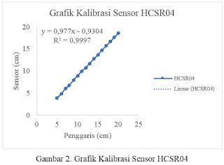 Cara Kalibrasi Sensor HC-SR04 (Sensor Ultrasonik)