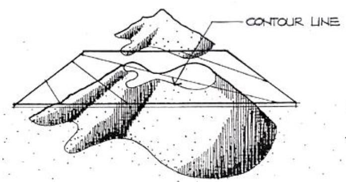 خطوط الكنتور ~ المساحة