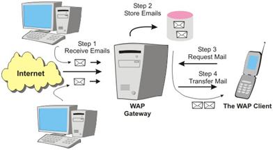 Tecnologias Para Moviles-WAP