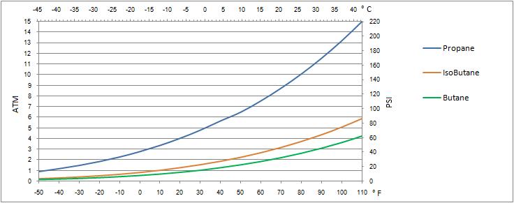 Propylene Pressure Temperature Diagram To Acme Transformer Wiring Diagrams Kartuşlu Ocaklar | Gezen Bisiklet