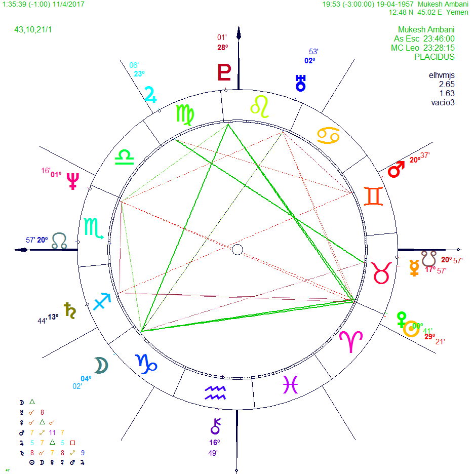 Western and vedic astrology birth of chart mukesh ambani the powerful influence of venus in trine to pluto angular mc venus in domicile sun exalted in aries in trine to pluto too tropical natal chart nvjuhfo Images