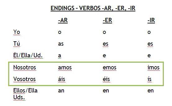 Er verbs in spanish also hola klonec rh