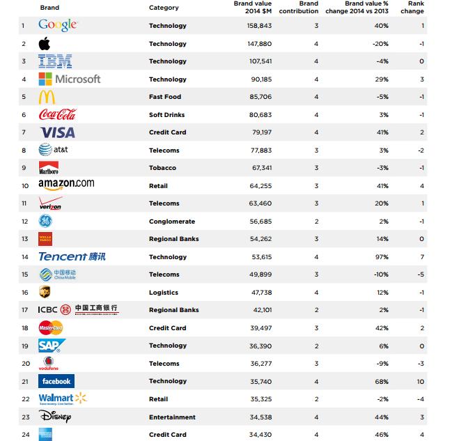 Captura%2Bde%2BTela%2B(35) - Empresas de tecnologia dominam o ranking das marcas mais valiosas do mundo.