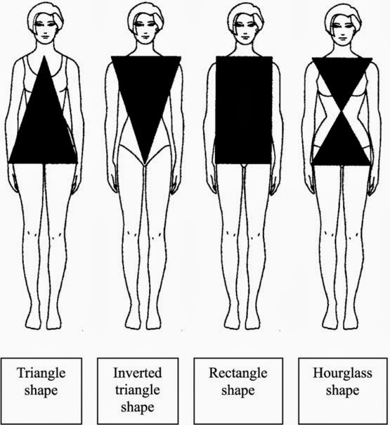 Whats your body type cont...