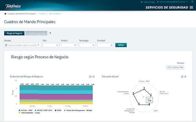 Dashboard de Riesgo según proceso de negocio. Evolución y desglose por contexto imagen