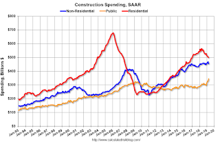 Construction Spending Mostly Unchanged in April