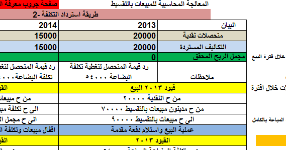 كتب التحليل المالي pdf