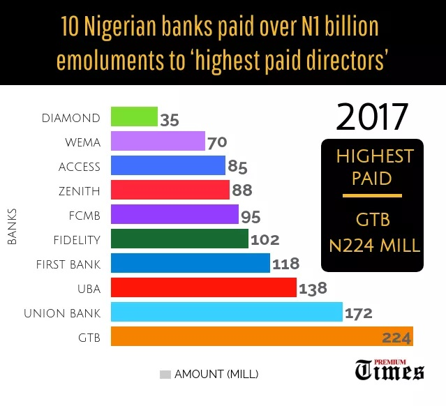 EXCLUSIVE: 10 Nigerian banks paid over N1 billion as emoluments to top directors in 2017