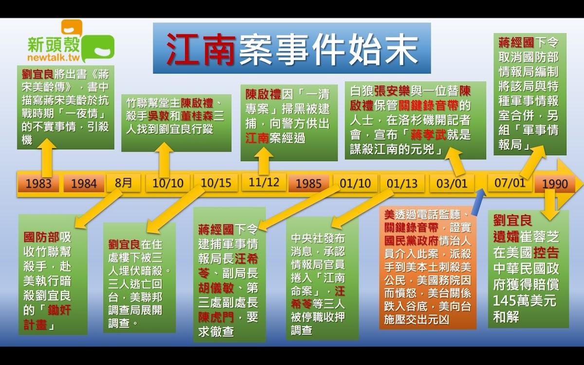 江南案時間表。