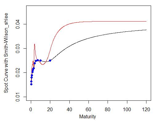 Smith-Wilson Extrapolation R code