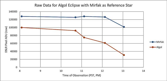 Palmia Observatory Resident Astronomer plots first light curve