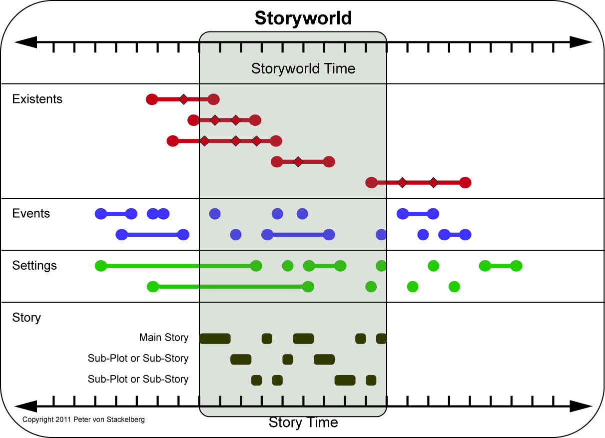 parts of a plot diagram 5 types joints transmedia digest storyworlds part 2