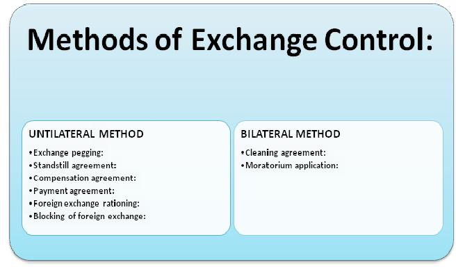 What Is Exchange Control And Methods Of