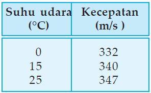 Pengaruh suhu pada cepat rambat gelombang bunyi pada medium udara.
