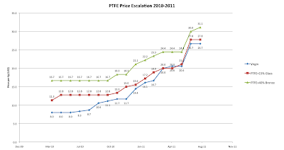 PTFE Pricing - Is PTFE cost volatility making a comeback? | Poly