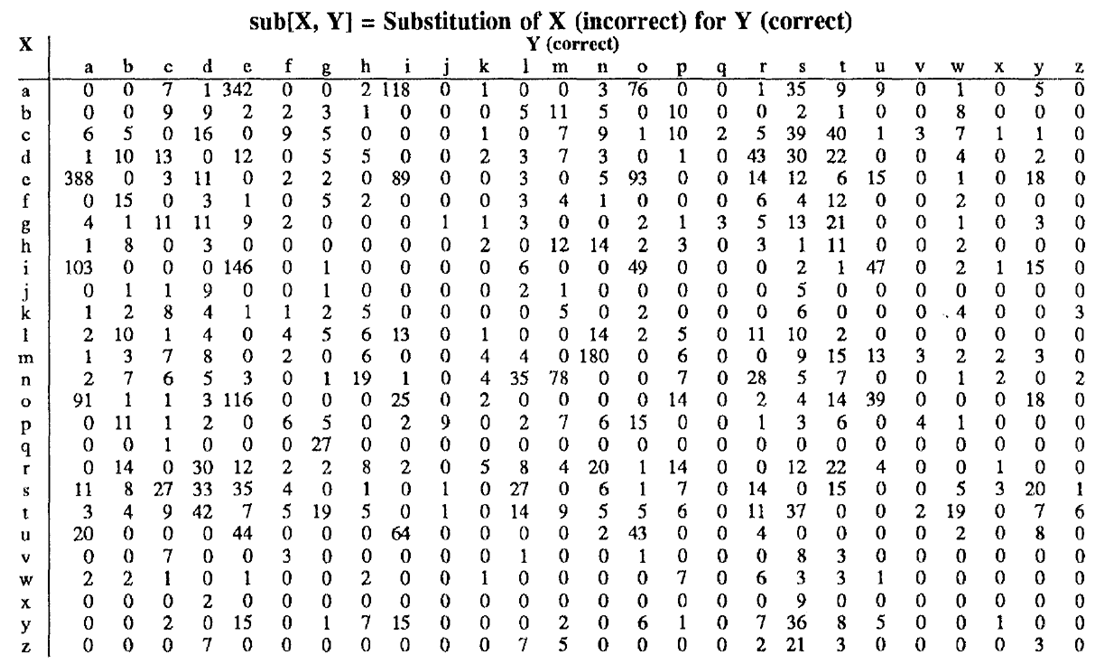 Auto-Generation of Regular Expressions for Spelling Errors