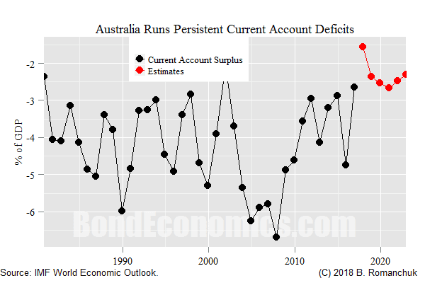 Chart: Australian Current Account