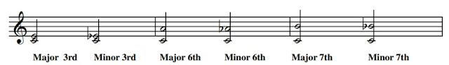 Minor intervals are a semitone less than major intervals